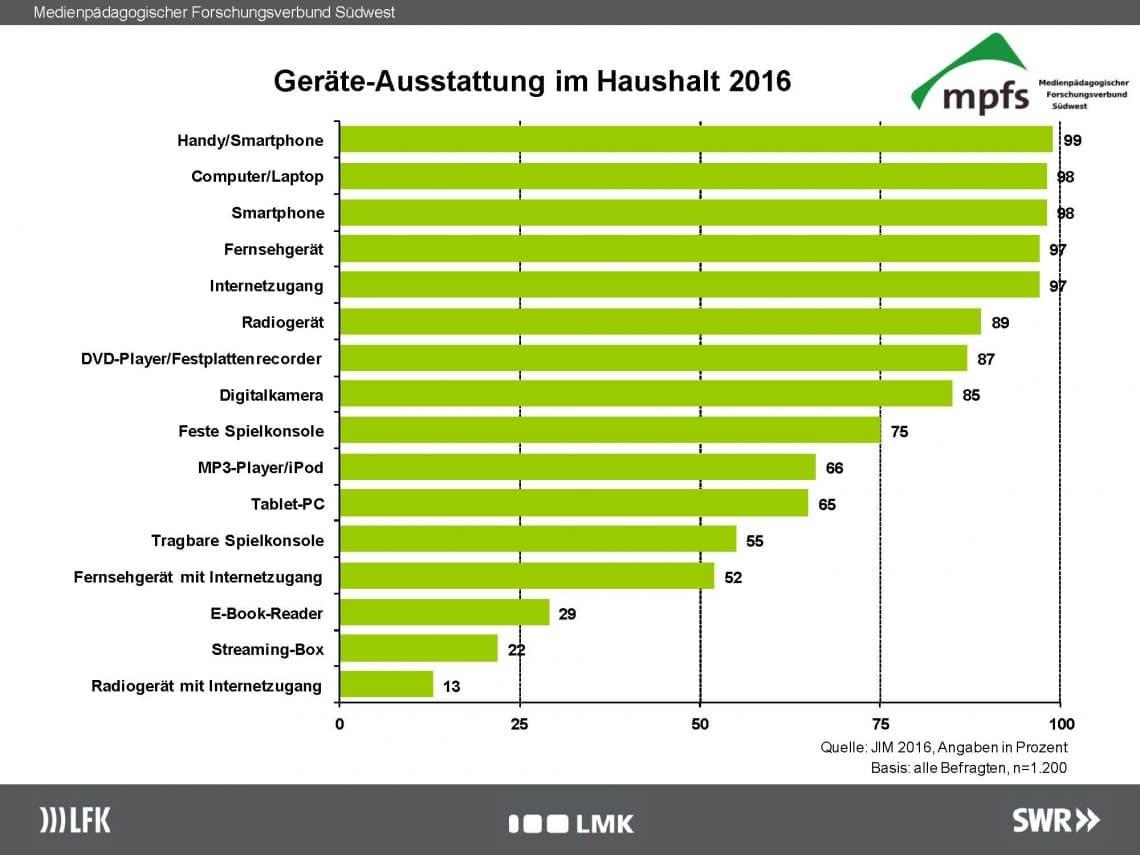 JIM-Studie: Ausstattung in den Haushalten 2016