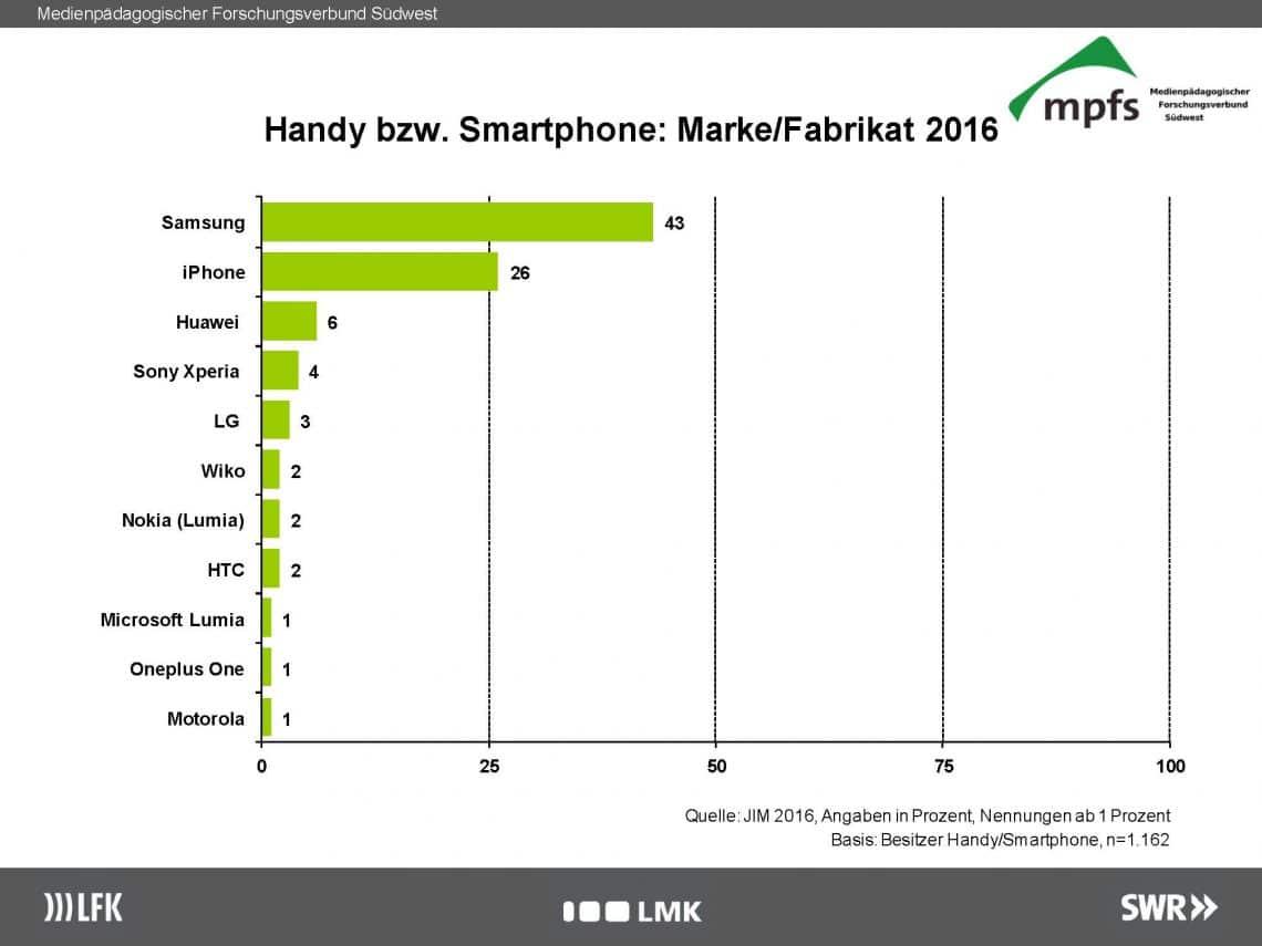 JIM-Studie: Welche Handys haben Jugendliche?