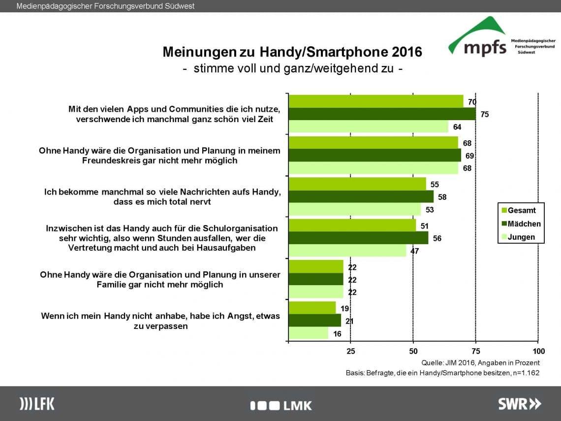 Jugendliche Meinungen zu Handy/Smartphone