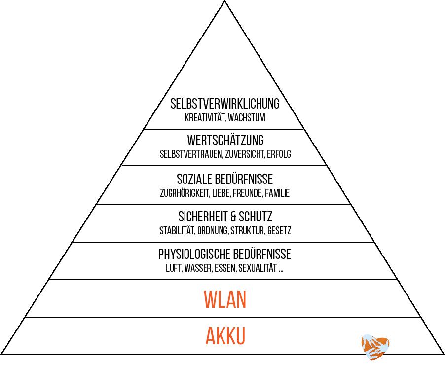 Maslowsche Bedürfnispyramide mit Zuwachs: WLAN und AKKU
