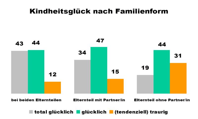 Was Kinder glücklich macht: Kindheitsglück nach Familienform