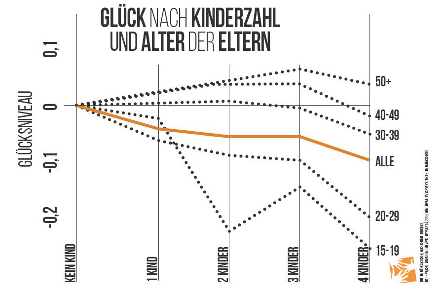 Kinder machen nicht glücklich: Glücksempfinden von Eltern nach Kinderzahl und Alter