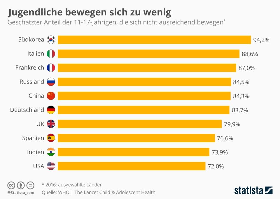 Statista Infografik