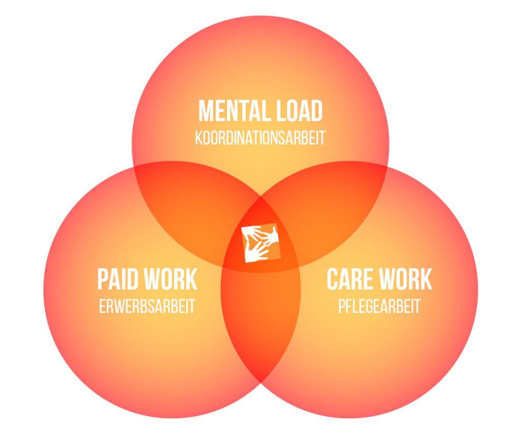 Mental Load (Koordinationsarbeit) im Kontext von Paid Work (Erwerbsarbeit) und Care Work (Pflegearbeit)