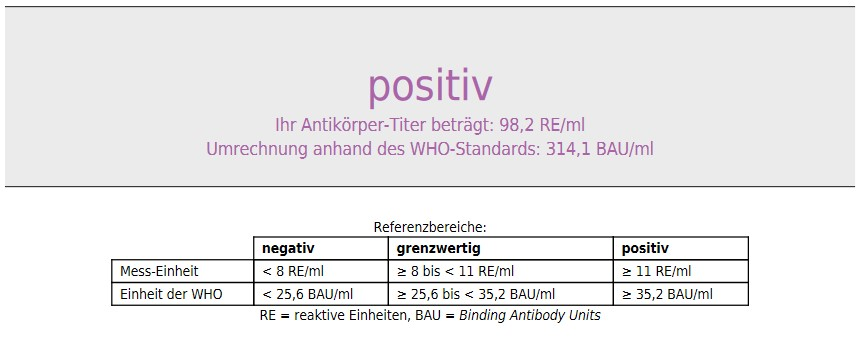 Corona-Antikörpertest Ergebnis